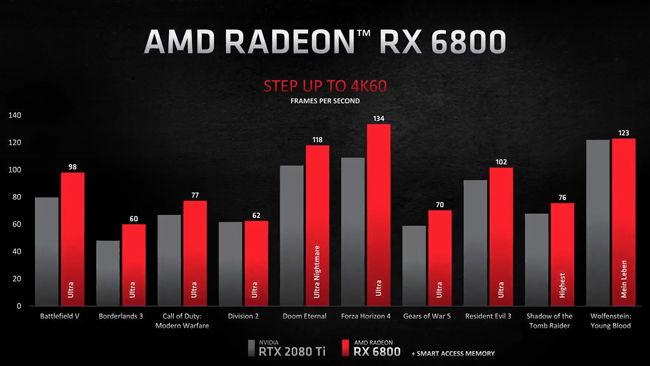 AMD Radeon RX 6800XT vs NVIDIA RTX 2080 Ti