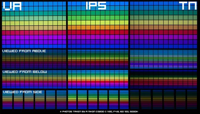 TN vs VA vs IPS Panels from different angles