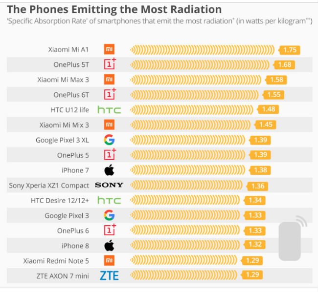 Xiaomi, OnePlus phones emit maximum radiation, Samsung