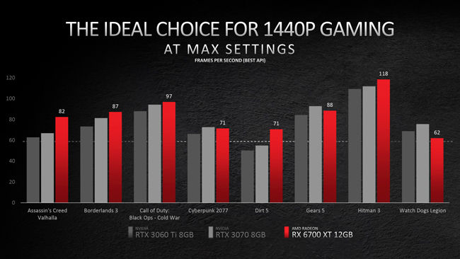 AMD Radeon RX 6700 XT RDNA 2 Graphics Card Gaming Benchmarks RTX 3070 3060 Ti