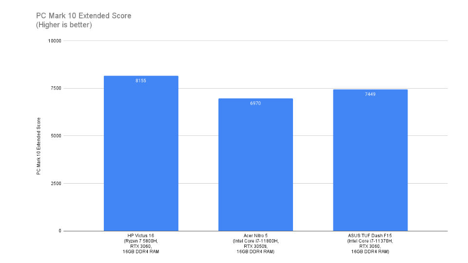 एचपी विक्टस 16 गेमिंग लैपटॉप प्रदर्शन बेंचमार्क समीक्षा 1