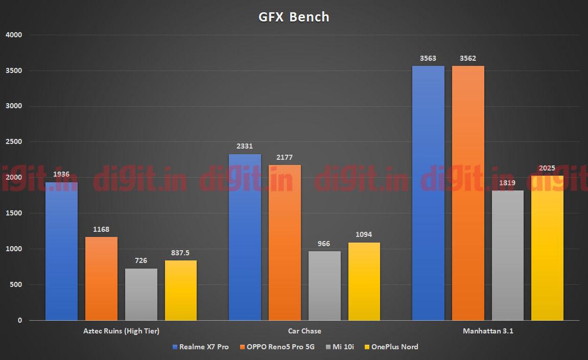 Realme X7 Pro powered by the MediaTek Dimensity 1000+SoC GPU Performance on GFXBench