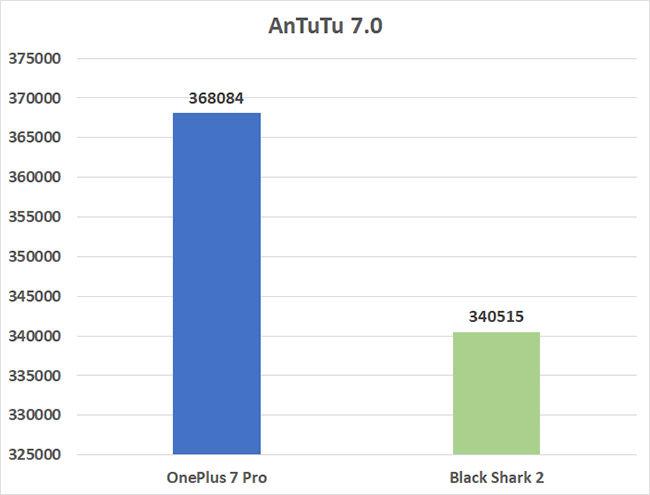 Black Shark 2 vs. OnePlus 7 Pro Antutu Benchmark scores