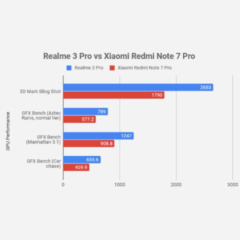 Realme 3 Pro vs Xiaomi Redmi Note 7 Pro performance comparison: In