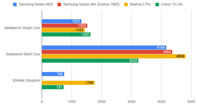 Samsung Galaxy M20 performance tested: Should the Chinese OEMs feel