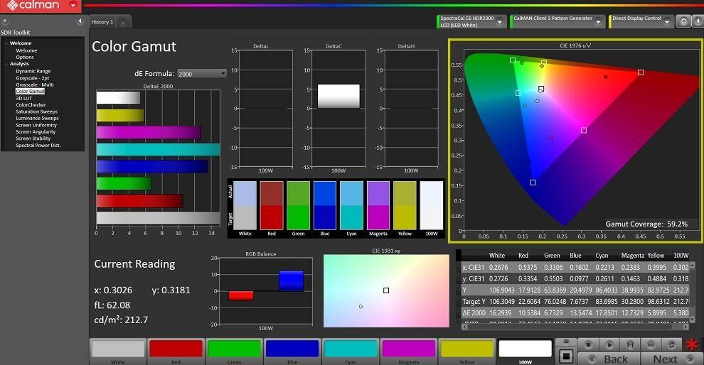 RedmiBook 15 Pro Colour Gamut Coverage