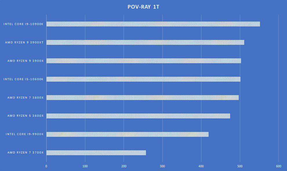 AMD Ryzen 9 3900XT Desktop processor Review Motherboard POV-Ray 1T