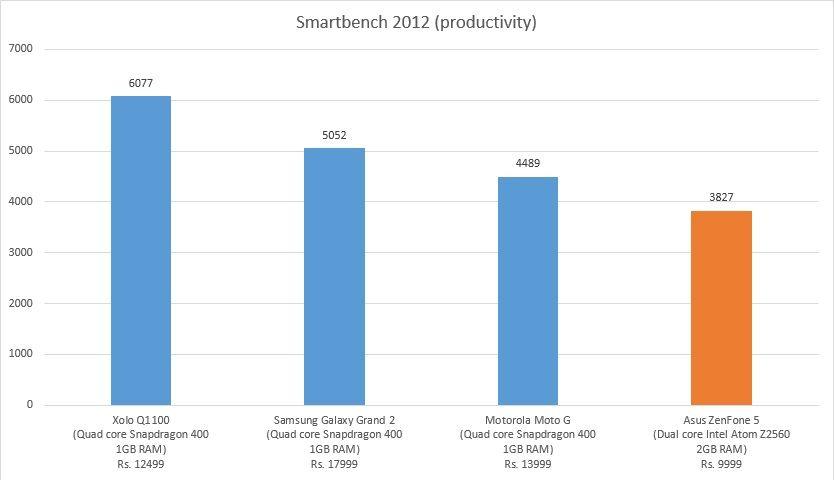 Asus ZenFone 5 Performance Comparison With Moto G Samsung