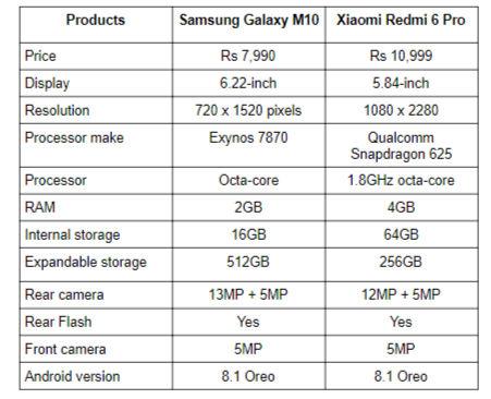 Specs comparison: Samsung Galaxy M10 vs Xiaomi Redmi 6 Pro