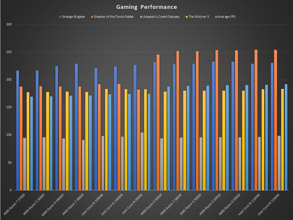 Intel 11th Gen Rocket Lake Core i9-11900K Core i5-11600K Processor Gaming Performance