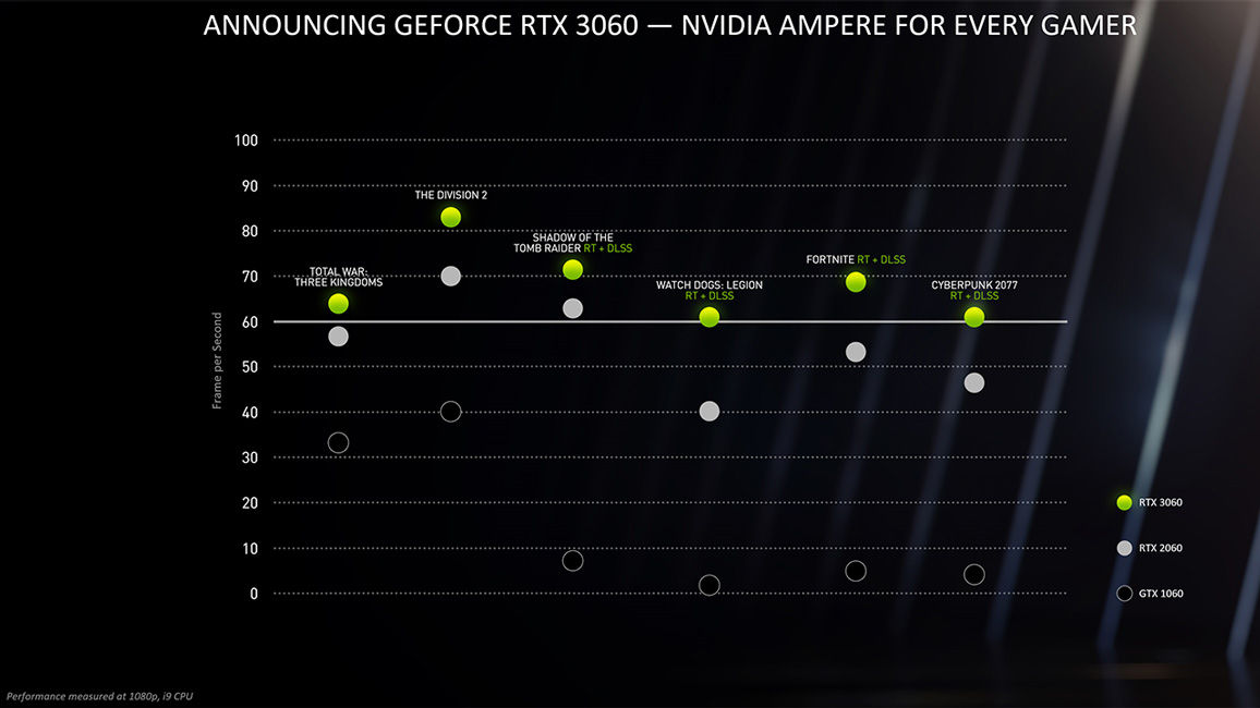 NVIDIA GeForce RTX 3060 Graphics Card performance CES 2021