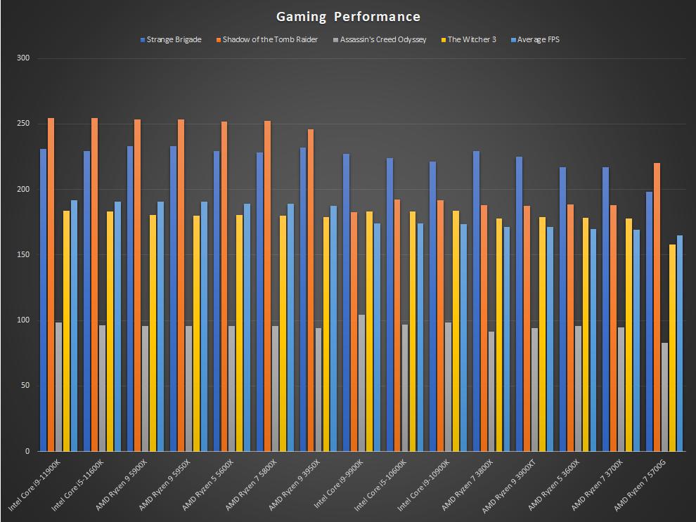 AMD Ryzen 7 5700G Review Discrete GPU Performance