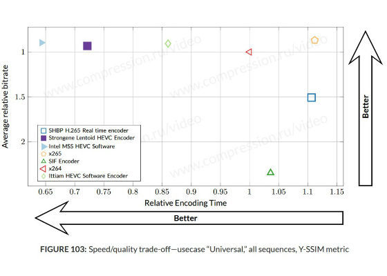Intel Media Server Studio HEVC Codec Scores Fast Transcoding