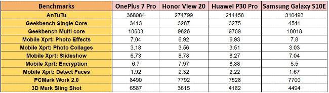 OnePlus 7 Pro, OnePlus 7 Pro benchmarks, OnePlus 7 Pro speed
