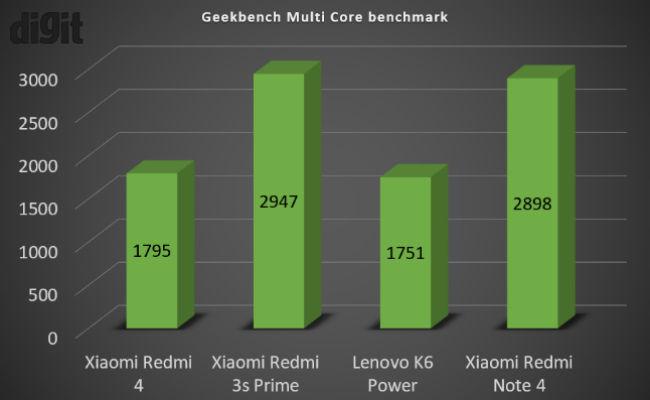Xiaomi Redmi 4 vs Redmi 3s Prime: Performance comparison | Digit