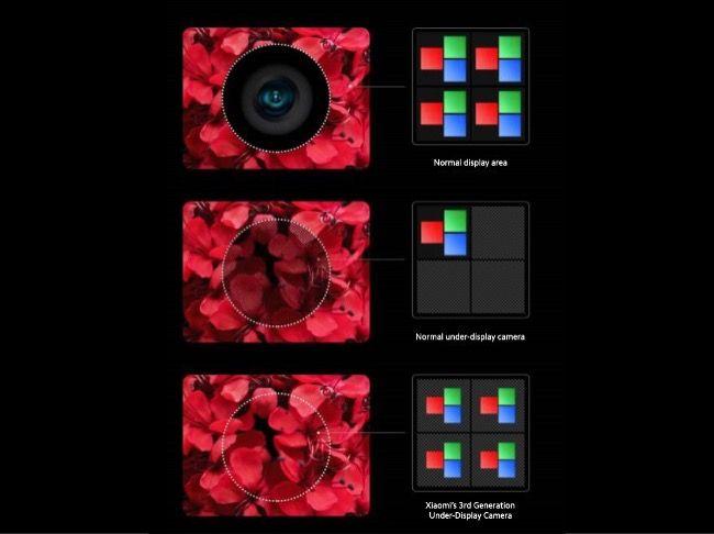 Xiaomi's 3rd gen in-screen camera pixel layout