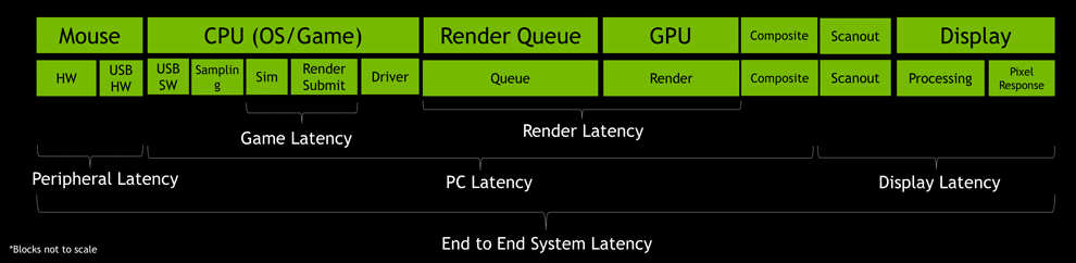 NVIDIA Reflex System Latency Pipeline