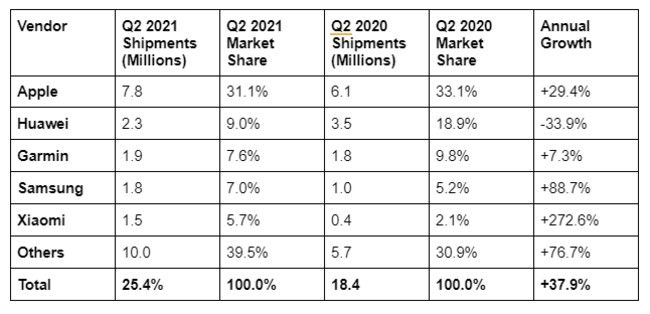 Worldwide wristband shipments and growth in Q2 2021