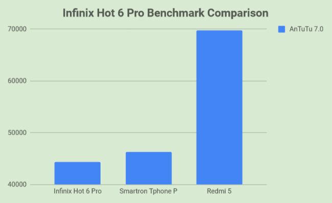 Infinix Hot 6 Pro Review