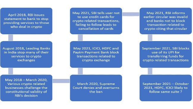 Snowball Impact of SBI Banning UPI for crypto?