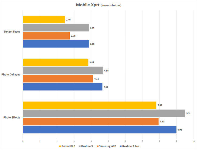 Redmi K20 Mobile Xprt scores vs.competition