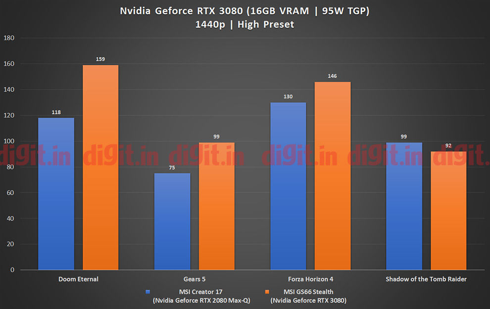 Nvidia GeForce RTX 3080 laptop GPU on the MSI GS66 Stealth gaming performance