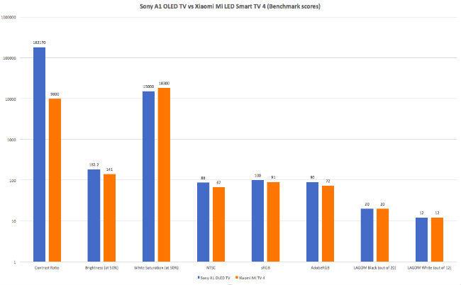 Xiaomi Mi TV 4 Review