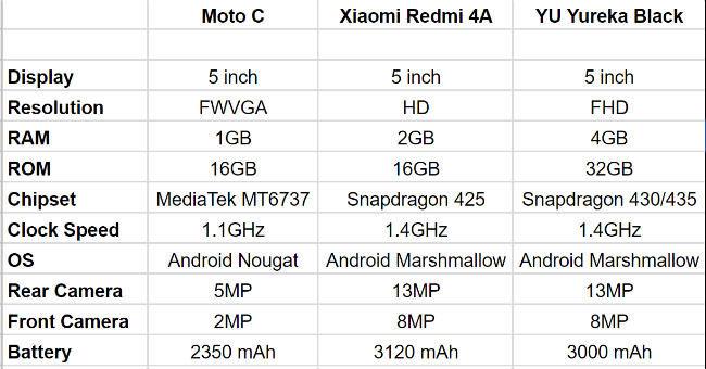 Spec Comparison: Moto C vs Redmi 4A vs YU Yureka Black | Digit