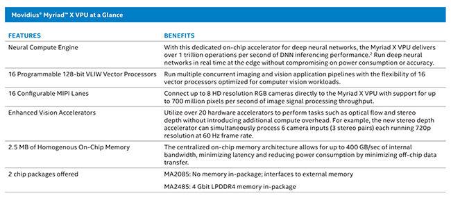 Intel Movidius Myraid X