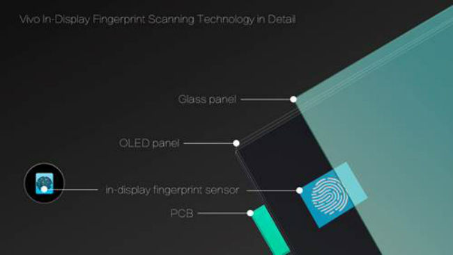 Image result for Vivo Launches the World's First In-Display Finger Print Scanner Phone