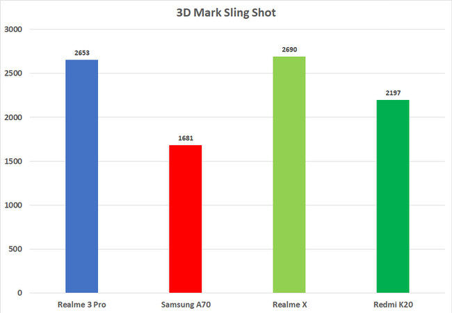 Redmi K20 3DMark scores vs.competition