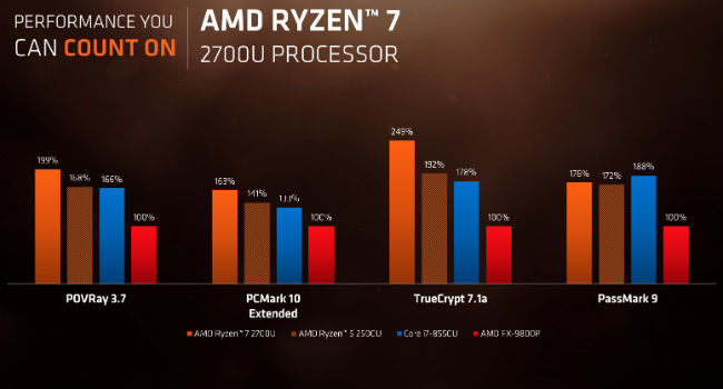 All you need to know about AMD Ryzen laptop processors