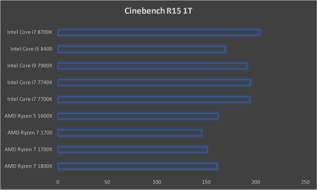 Intel Core i7 8700K Cinebench