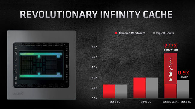 AMD Radeon RX 6000 Graphics Card features Infinity Cache