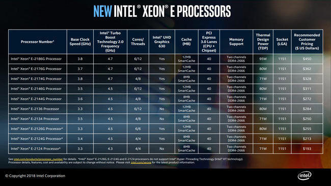 Intel Xeon E Processors specification list