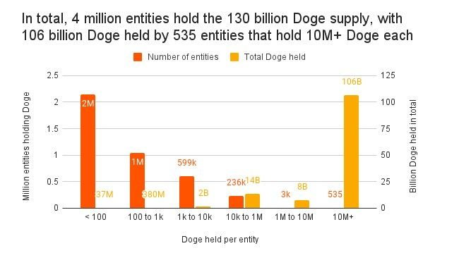 Dogecoin ownership is very concentrated