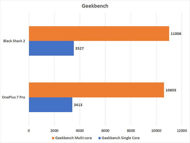 Black Shark 2 vs. OnePlus 7 Pro Geekbench scores