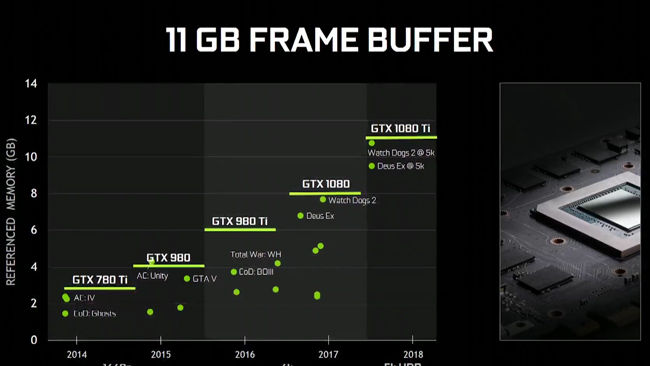 NVIDIA GeForce GTX 1080 Ti Frame Buffer Specifications
