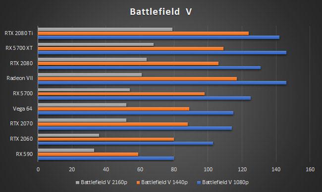 AMD Radeon RX 5700 XT Battlefield V