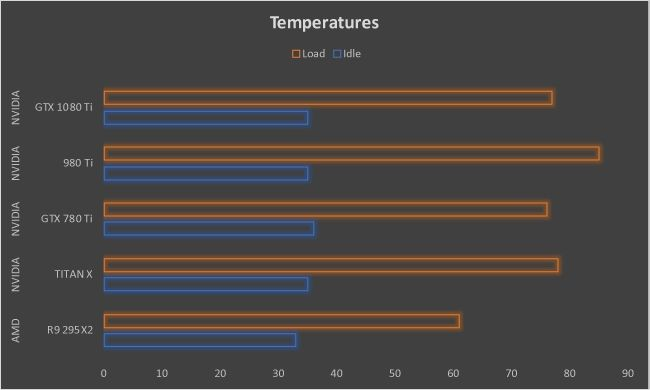 NVIDIA GeForce GTX 1080 Ti Graphics Card Temperatures