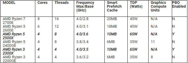 AMD announces availability for Ryzen 5 2500X and AMD Ryzen 3