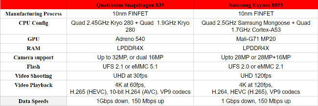 Exynos 8895 vs Snapdragon 835: What to expect from Samsung