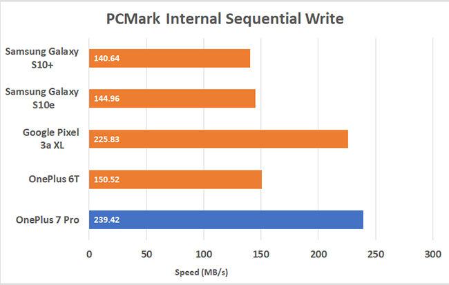 OnePlus 7 Pro, OnePlus 7 Pro UFS 3.0, OnePlus 7 Pro speed