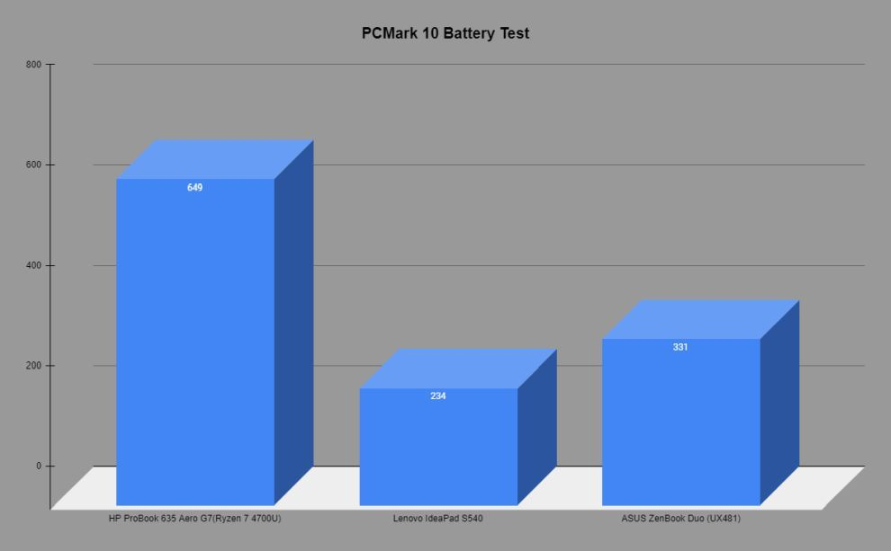 PCMark 10 Battery test comparison