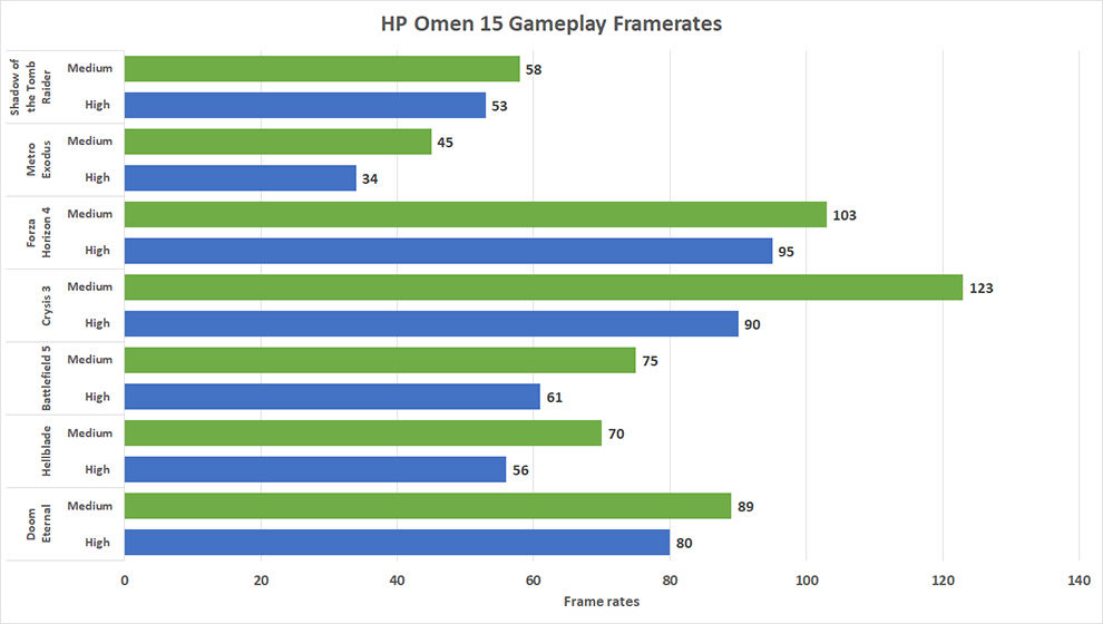 HP Omen 15 2020 powered by Intel Core i7-10750H processor and Nvidia GeForce GTX 1650Ti