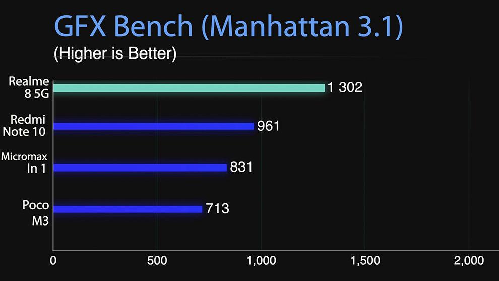 Realme 8 5G benchmarks