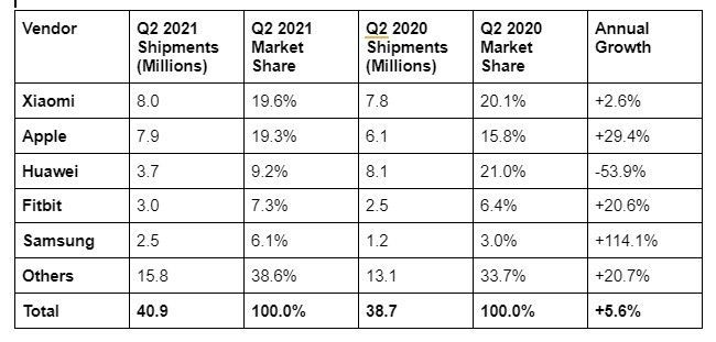 Worldwide wearable band shipments and growth Q2 2021
