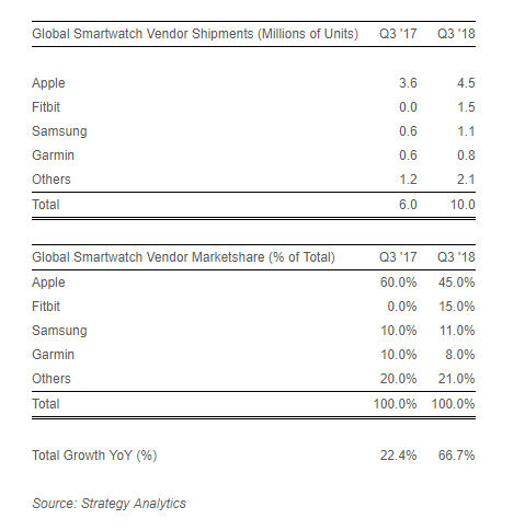 Apple Watch most shipped smartwatch in third quarter of 2018