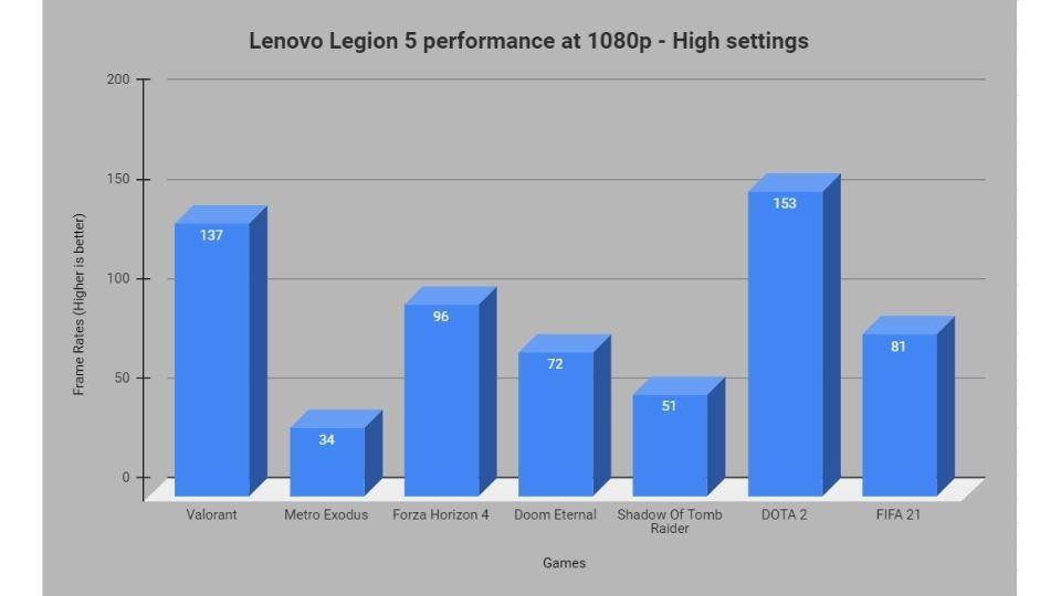 Lenovo Legion 5 gaming performance graph