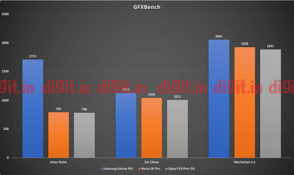 Oppo F19 Pro+ 5G GFXBench scores
